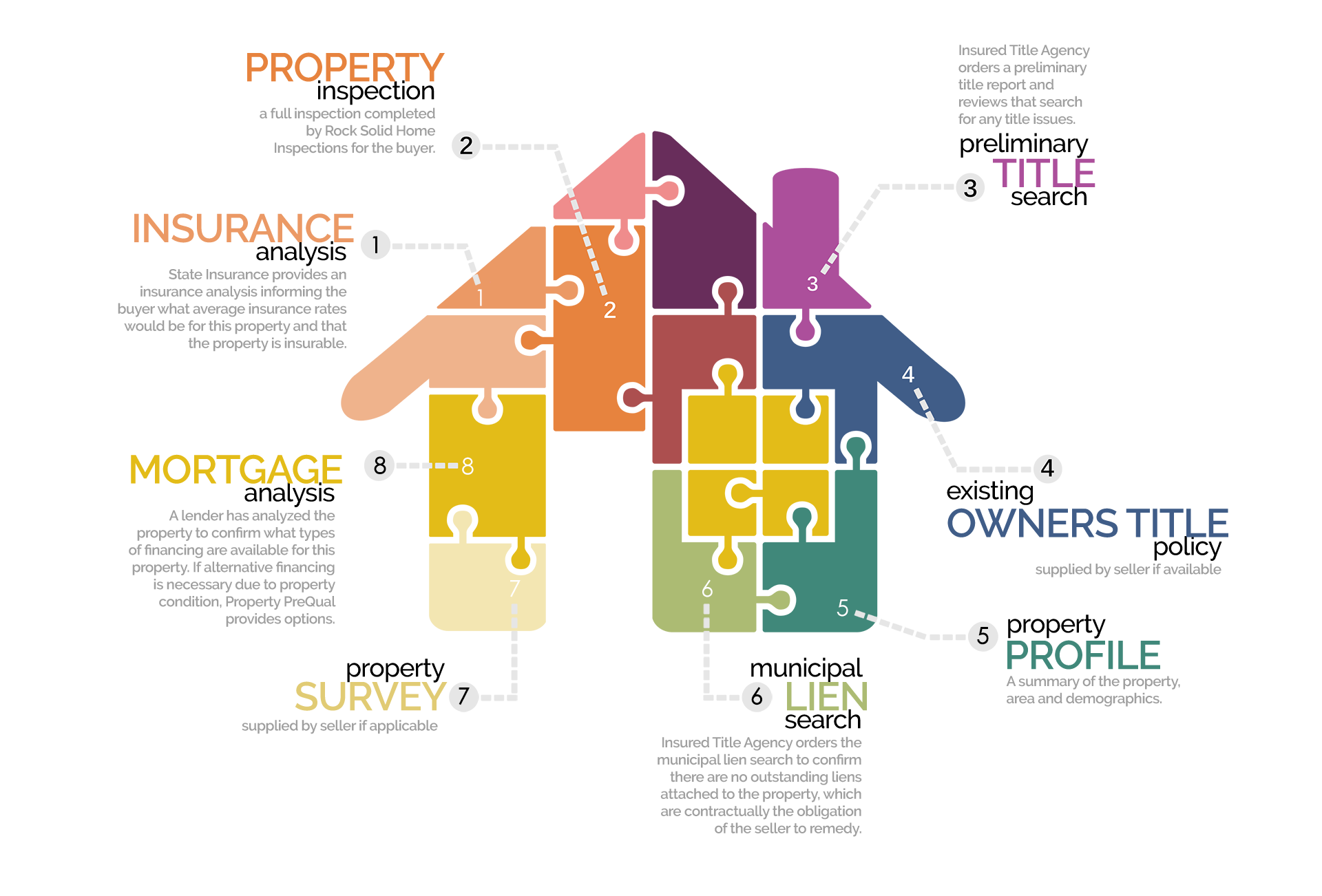 Property PreQual Summary